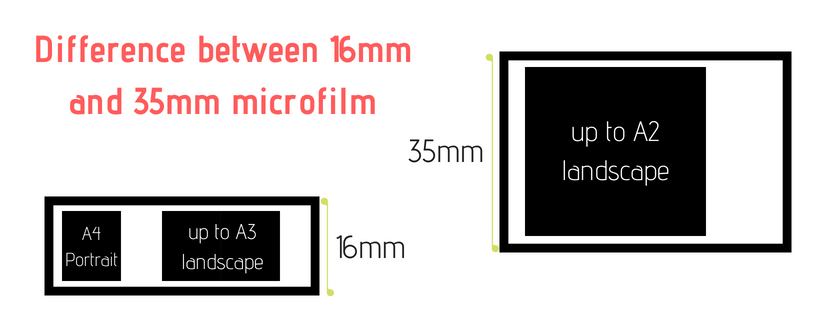 Layout of documents on 16mm microfilm and 35mm microfilm