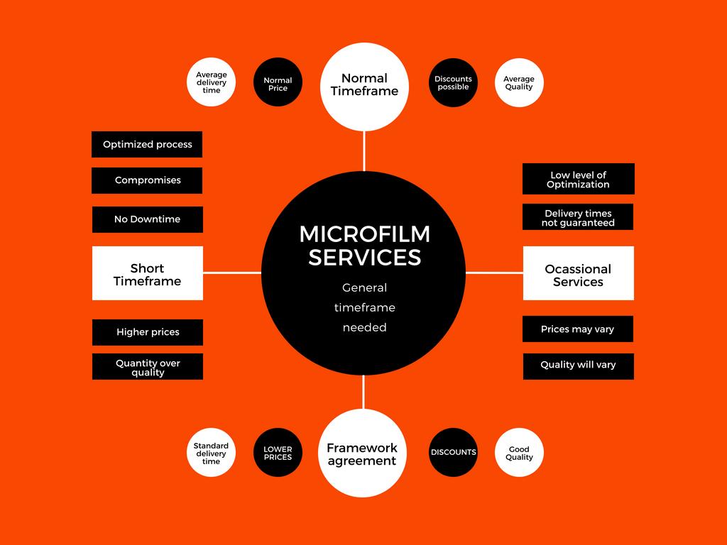 Timeframe Microfilm Services